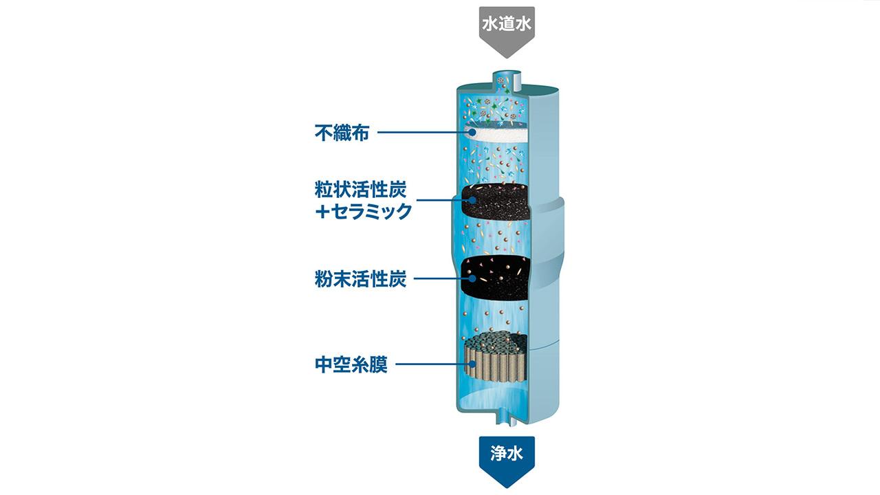 パナソニック アルカリイオン整水器の構造