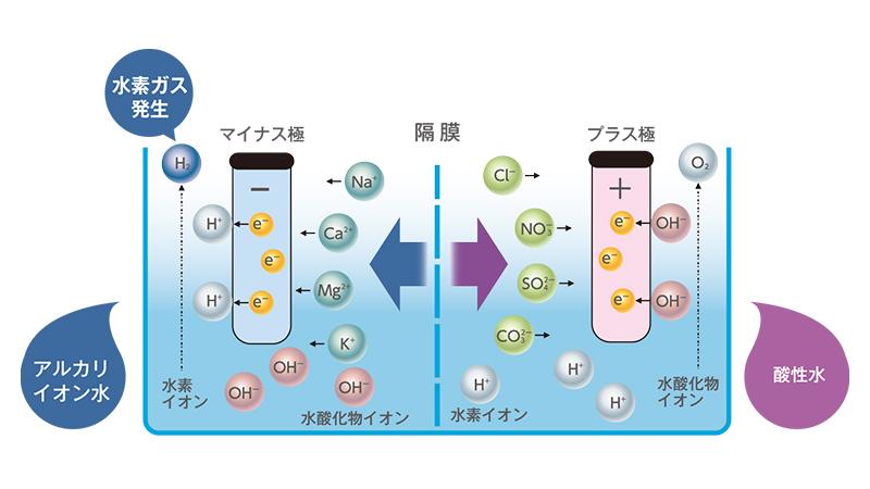 パナソニック アルカリイオン整水器のイメージ図