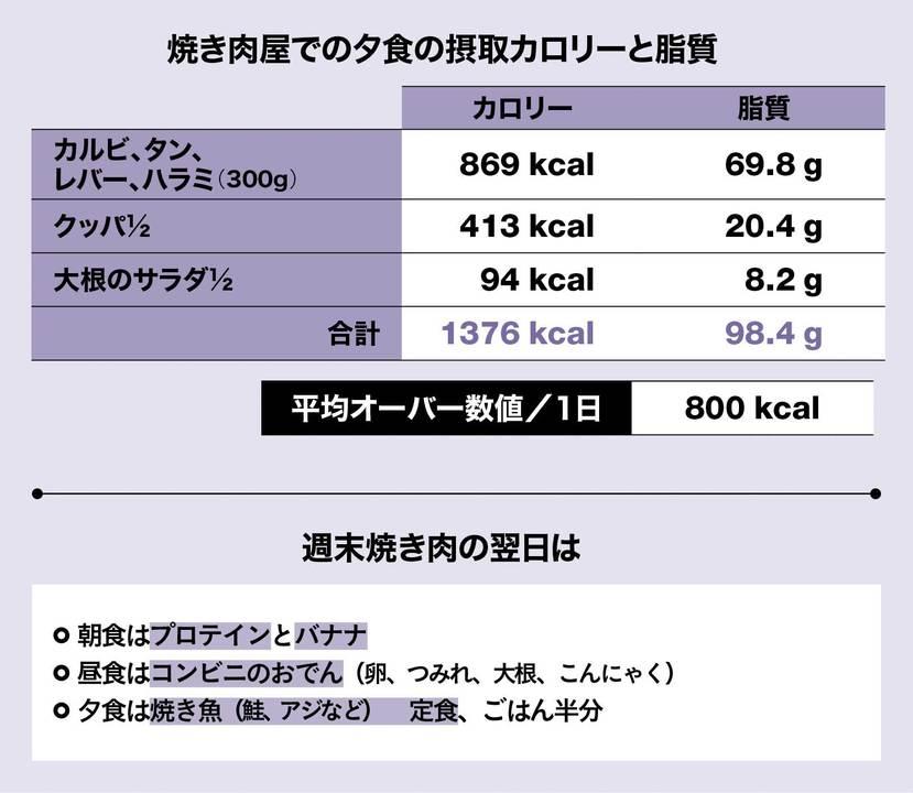焼き肉屋での夕食の平均オーバー数値とリカバリー法