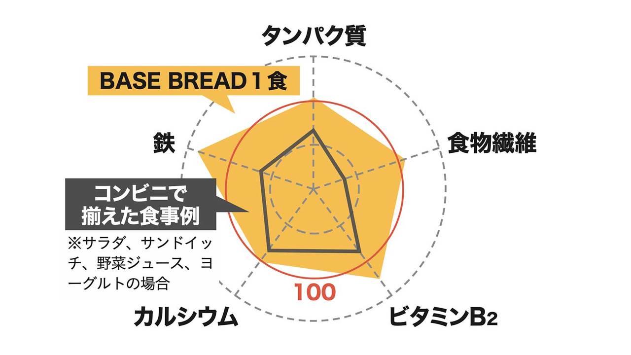 「BASE DREAD(ベースブレッド)」1食と、コンビニで揃えた食事例とを栄養素で比較した図