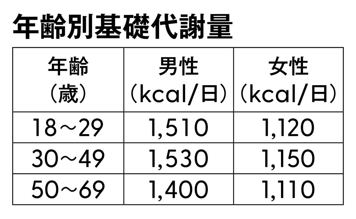 厚生労働省「日本人の食事摂取基準」(2010年版)より