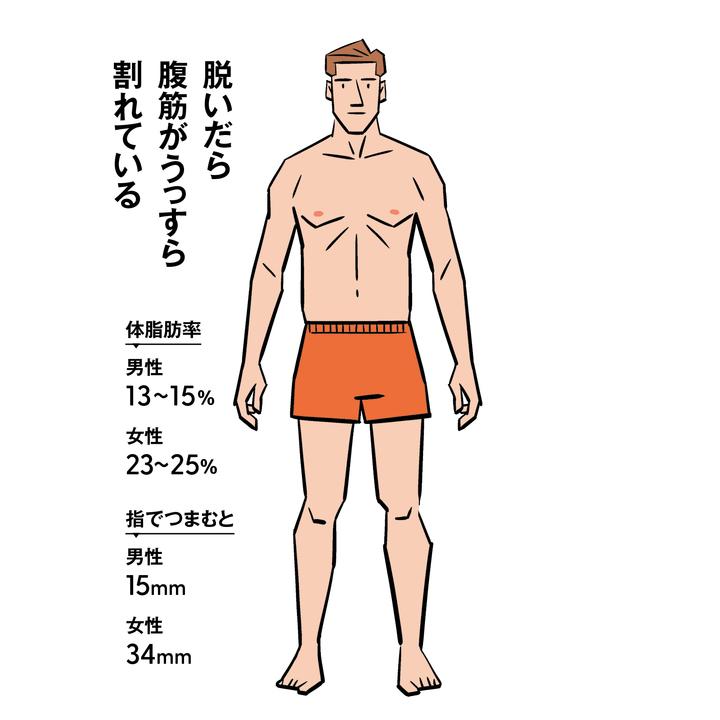 体脂肪率13〜15%