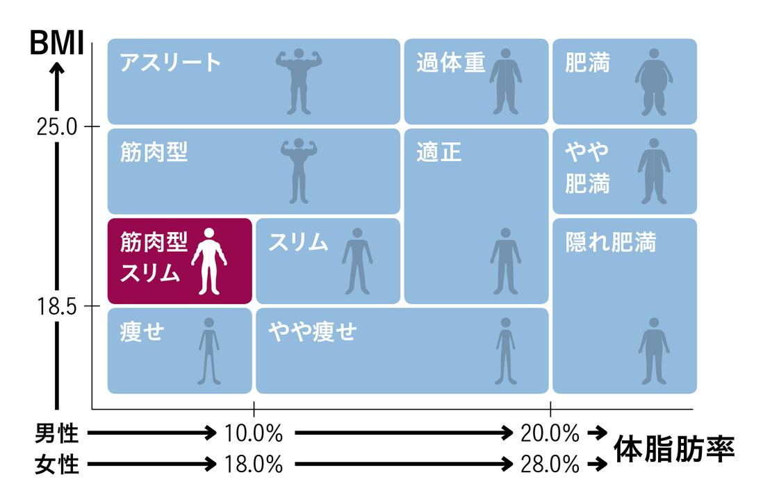体脂肪率とBMIの目標値